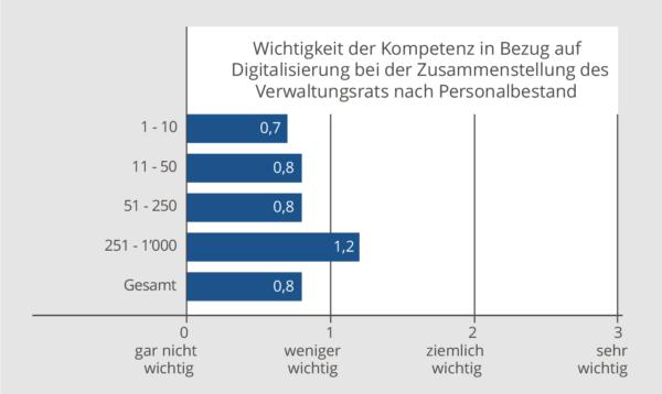 Grafik: Digitale Kompetenz im Verwaltungsrat nach Unternehmensgrösse
