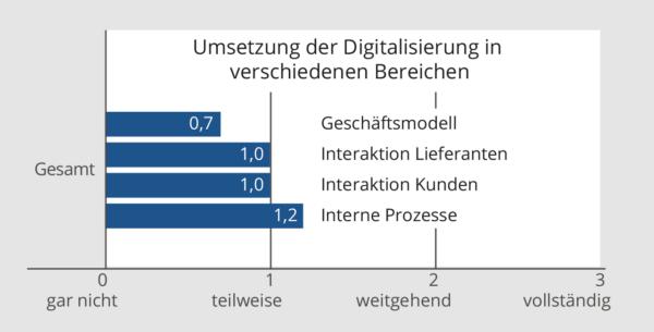 Grafik: Digitale Kompetenz im Verwaltungsrat nach Bereichen